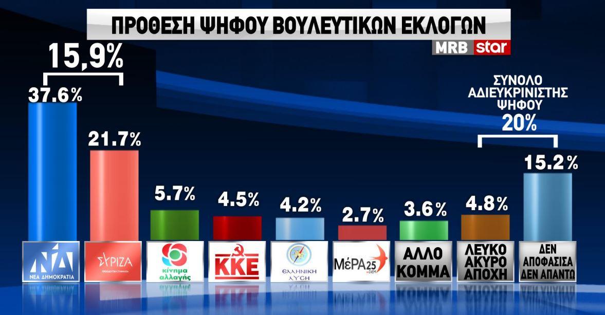 Τα ευρήματα της δημοσκόπησης MRB αναφορικά με την πρόθεση ψήφου