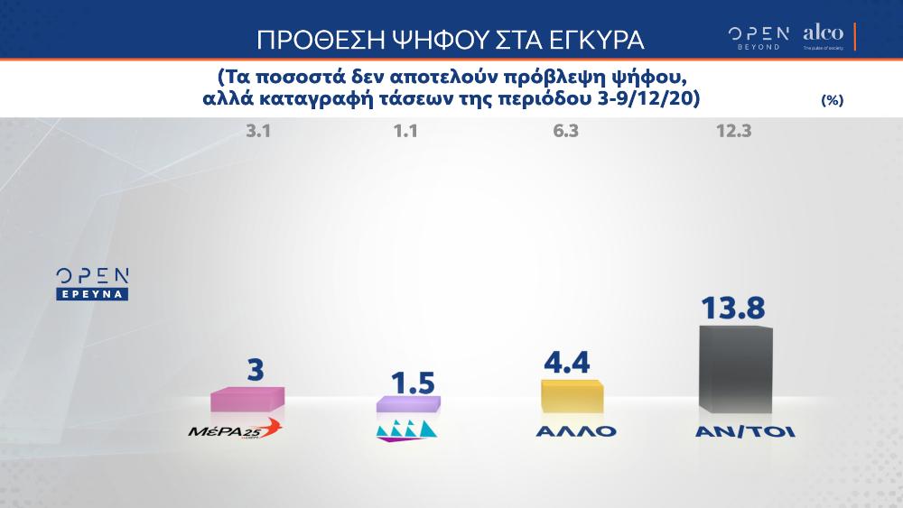 Η πρόθεση ψήφου στη δημοσκόπηση της Alco