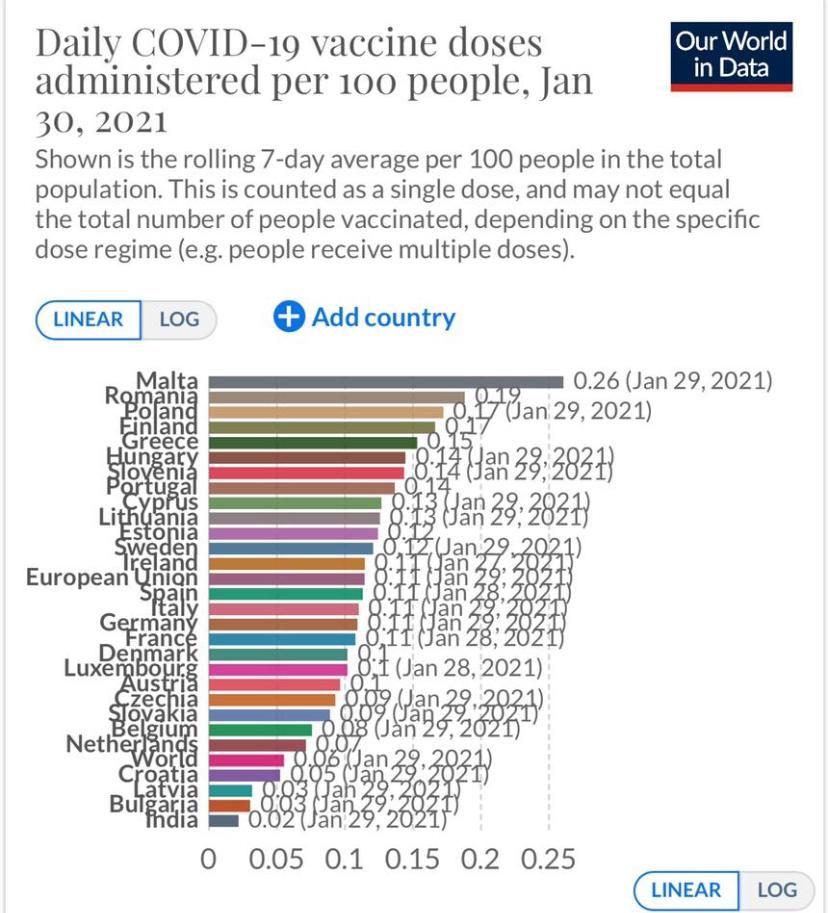 Πίνακας με κυλιόμενο επταήμερο μέσο όρο εμβολιασμών στις χώρες της Ευρώπης
